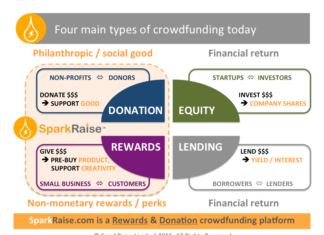 crowdfunding today