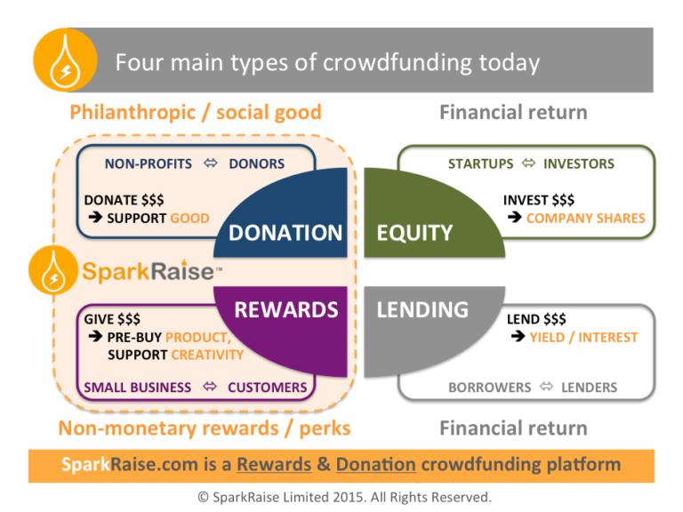 Lending Crowdfunding: cos'è, come funziona e quali opportunità di business per Reti d'Impresa, PMI e Startup