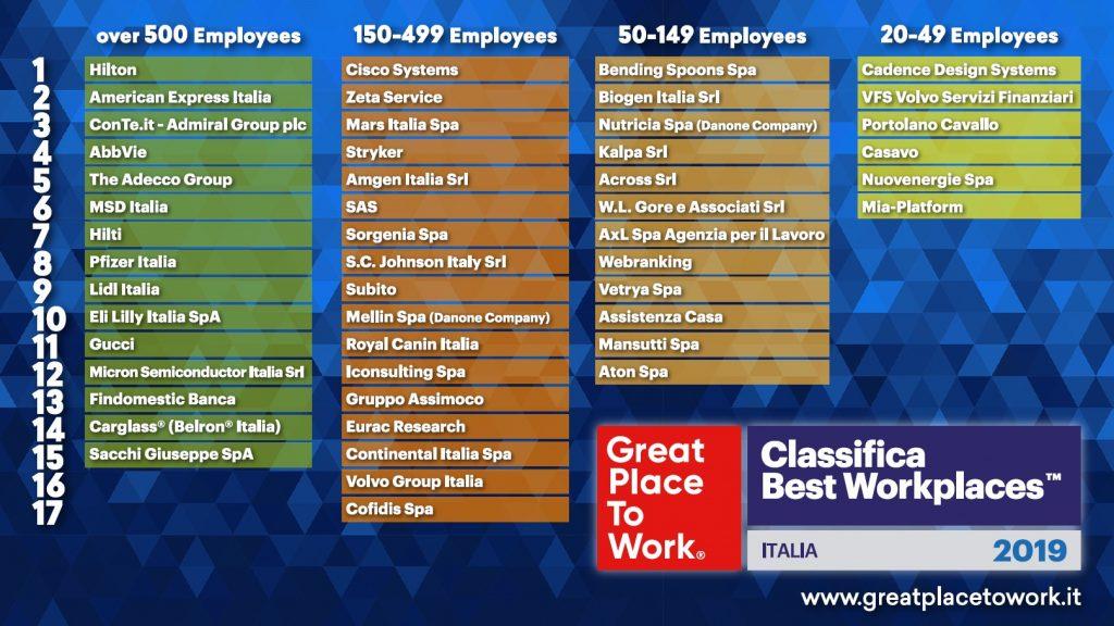 Best Workplace 2019, le 50 migliori aziende per cui lavorare in Italia