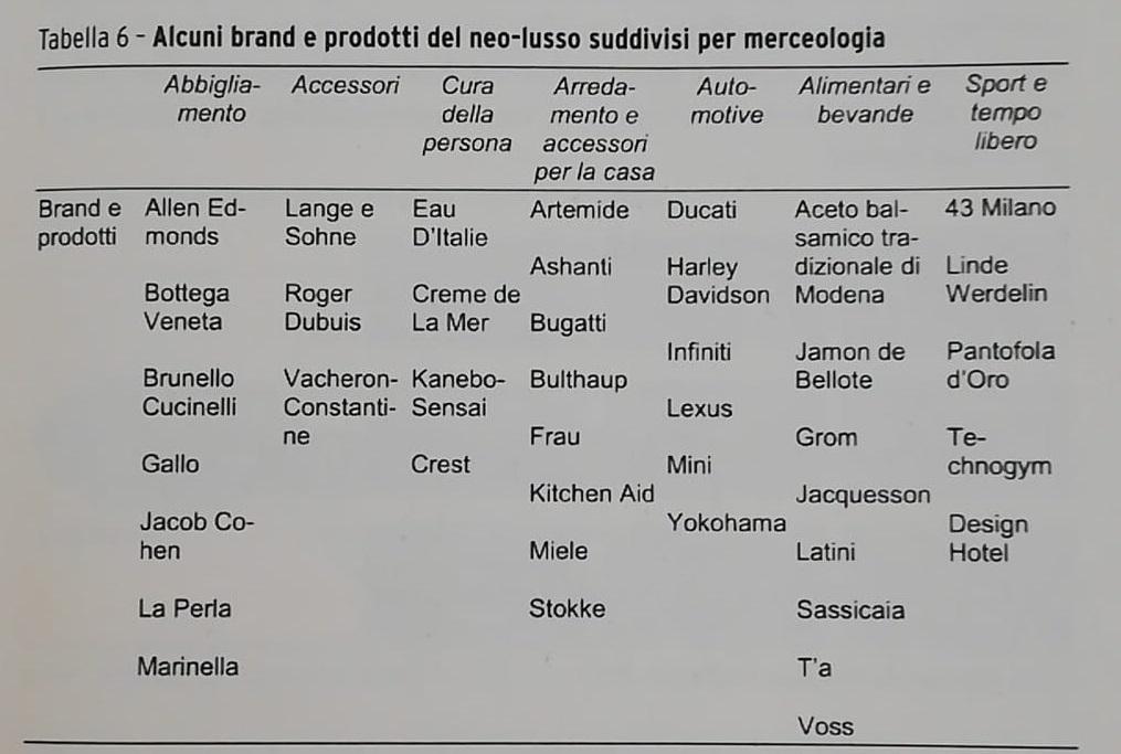 Esempi brand neo lusso