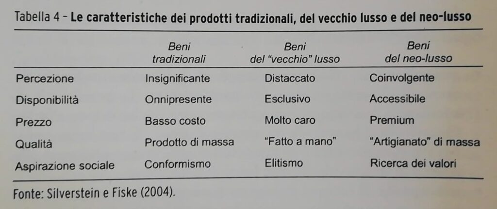 caratteristiche prodotti lusso